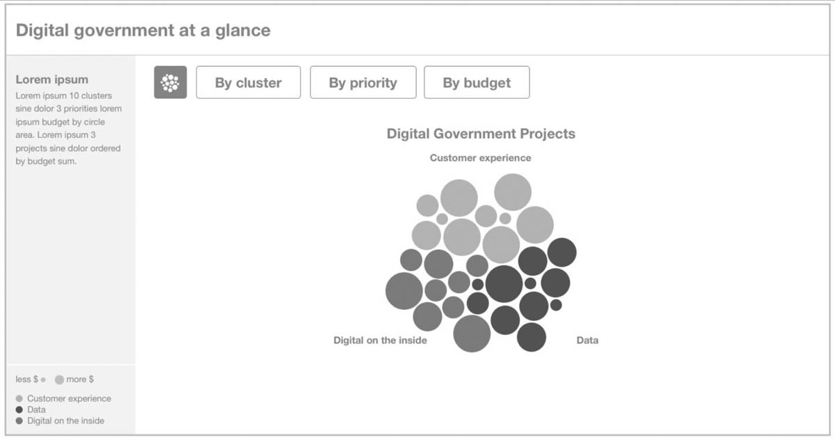 visualisation of New South Wales government projects
